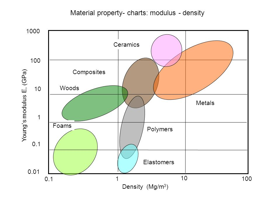 Material property- charts: modulus - density