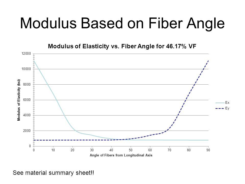Modulus Based on Fiber Angle