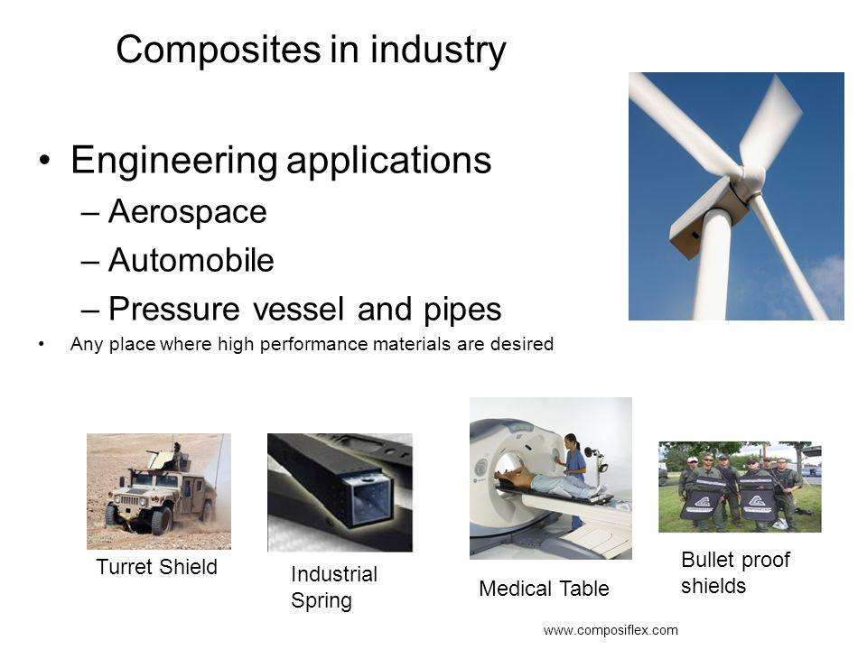 Composites in industry