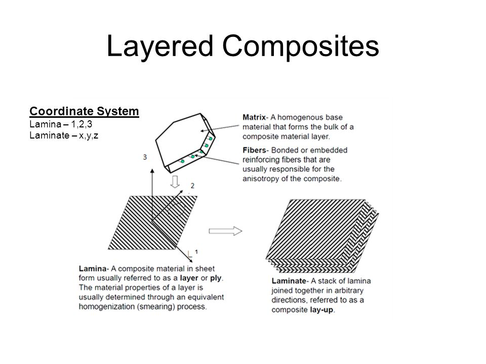 Layered Composites Coordinate System Lamina – 1,2,3 Laminate – x,y,z