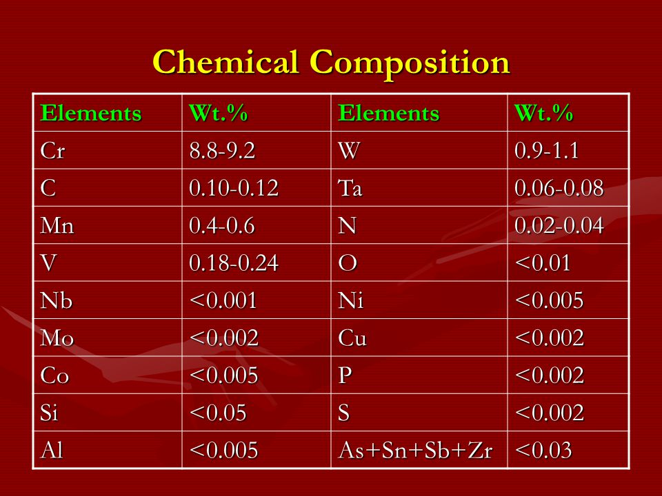 Chemical Composition Elements Wt.% Cr 8.8-9.2 W 0.9-1.1 C 0.10-0.12 Ta