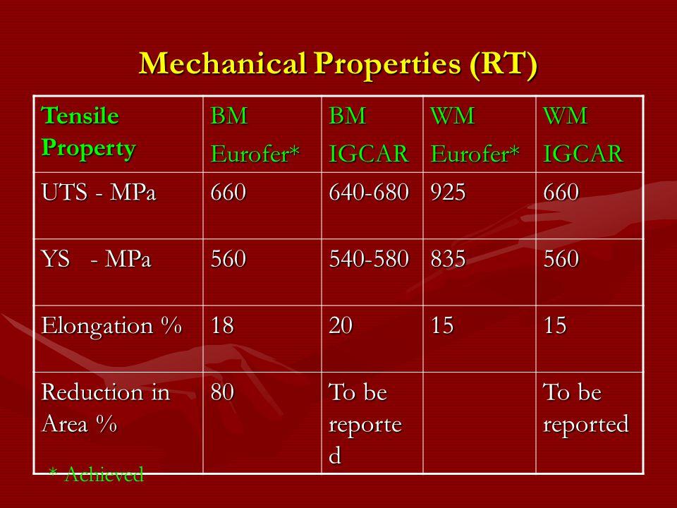 Mechanical Properties (RT)
