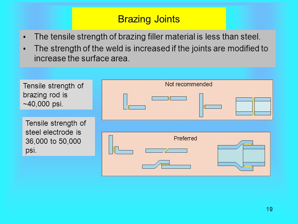 Brazing Joints The tensile strength of brazing filler material is less than steel.