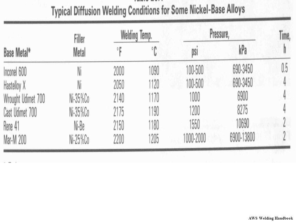 AWS Welding Handbook
