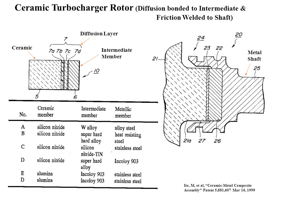 Ceramic Turbocharger Rotor (Diffusion bonded to Intermediate &