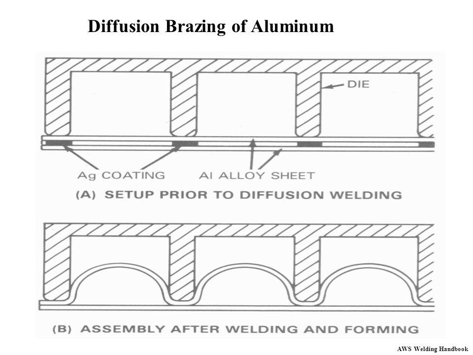 Diffusion Brazing of Aluminum