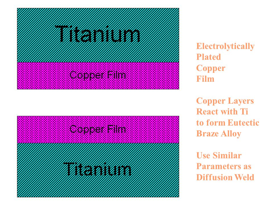 Electrolytically Plated. Copper. Film. Copper Layers. React with Ti. to form Eutectic. Braze Alloy.