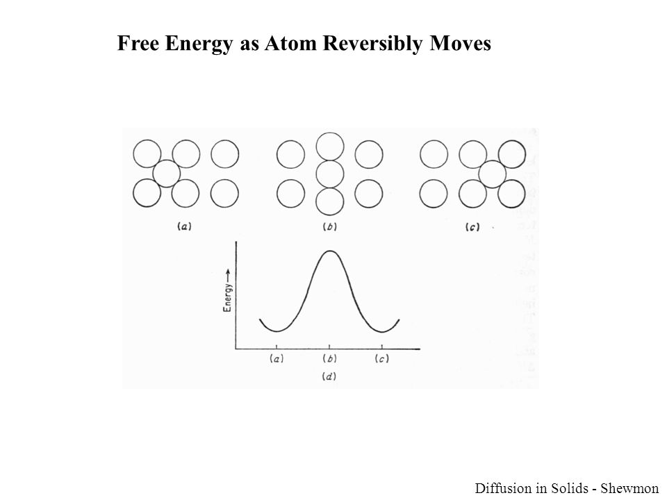 Free Energy as Atom Reversibly Moves