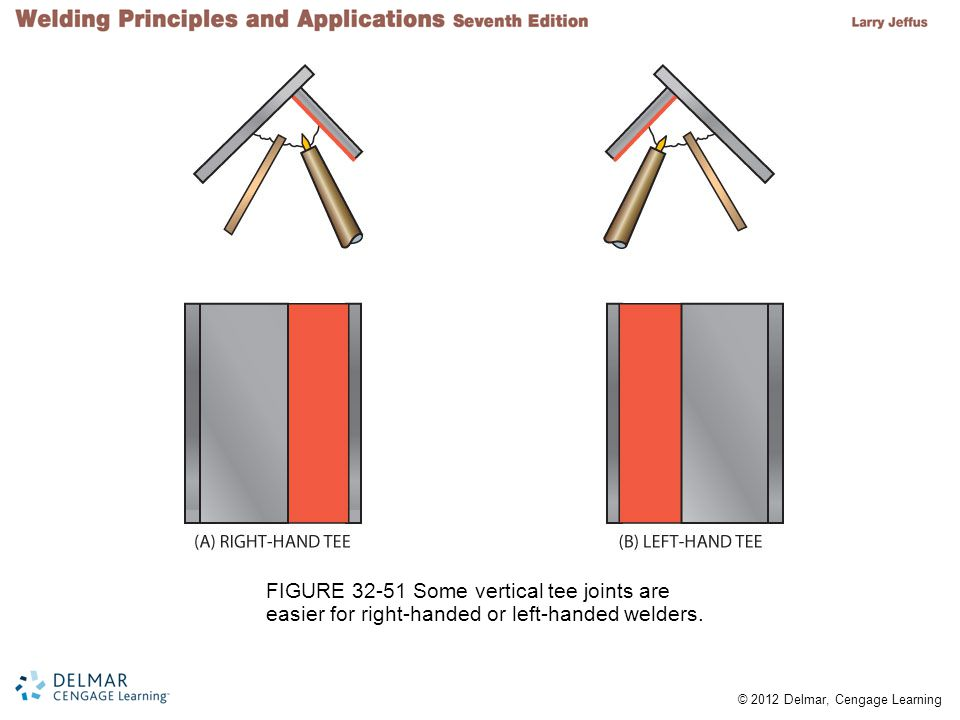 FIGURE 32-51 Some vertical tee joints are easier for right-handed or left-handed welders.