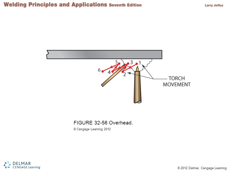 FIGURE 32-56 Overhead. © Cengage Learning 2012