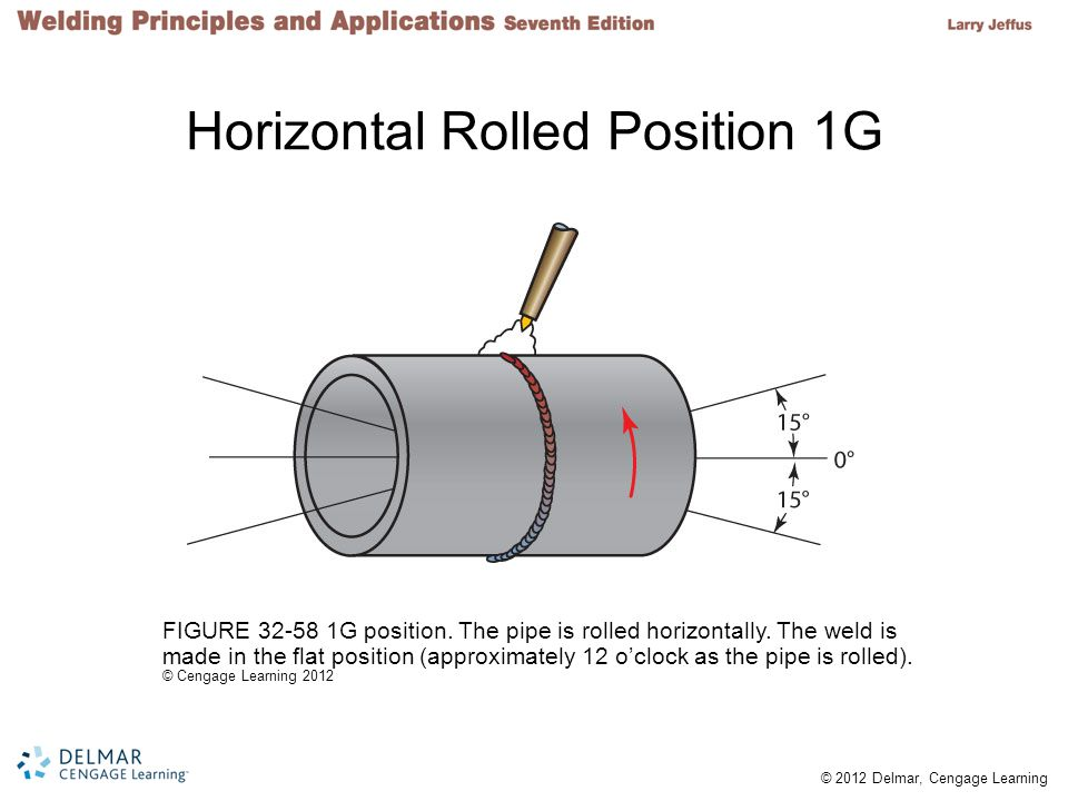 Horizontal Rolled Position 1G