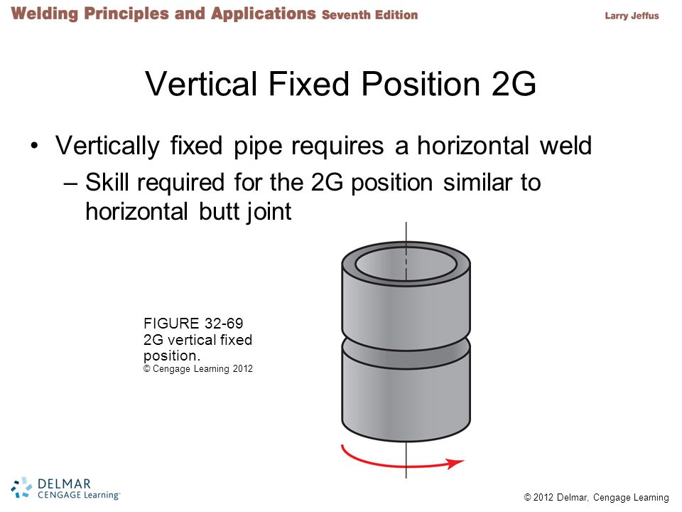 Vertical Fixed Position 2G