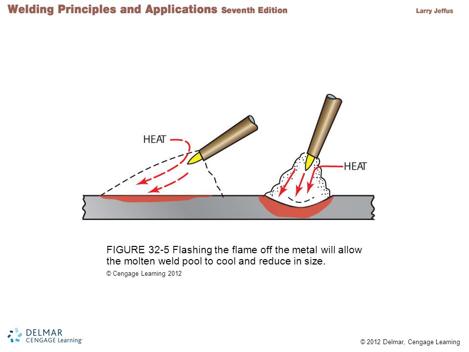 FIGURE 32-5 Flashing the flame off the metal will allow the molten weld pool to cool and reduce in size.