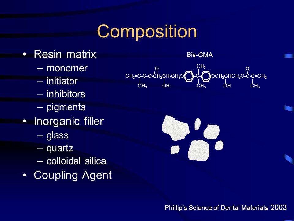 Composition Resin matrix Inorganic filler Coupling Agent monomer