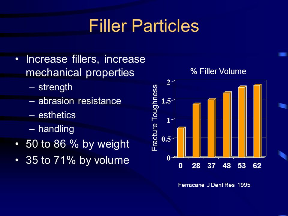 Filler Particles Increase fillers, increase mechanical properties