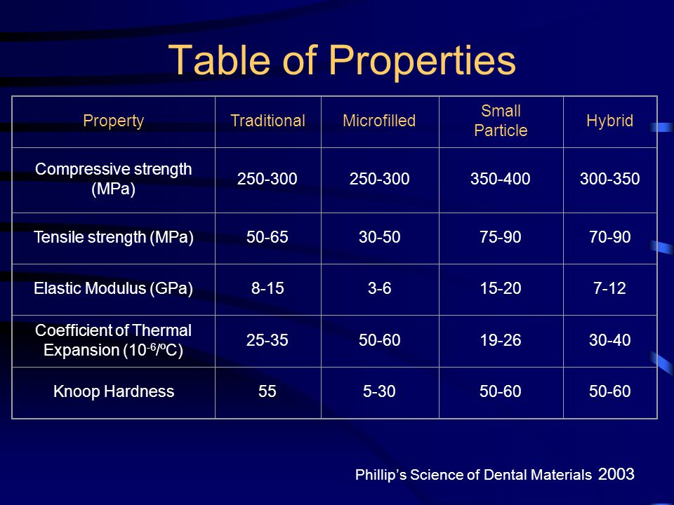 Table of Properties Property Traditional Microfilled Small Particle