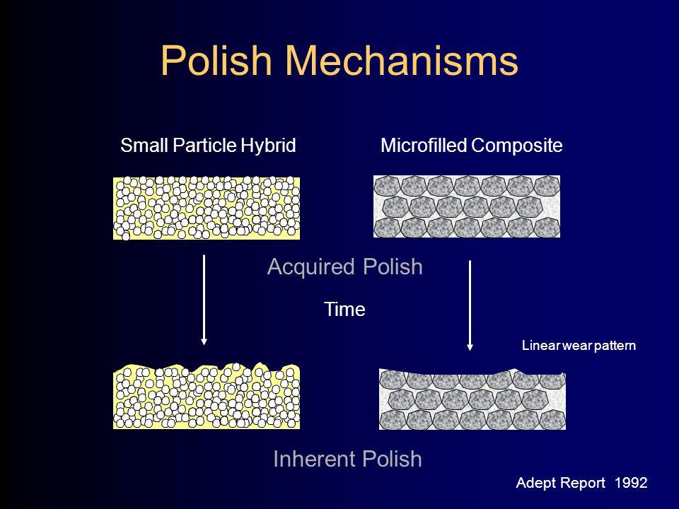 Polish Mechanisms Acquired Polish Inherent Polish