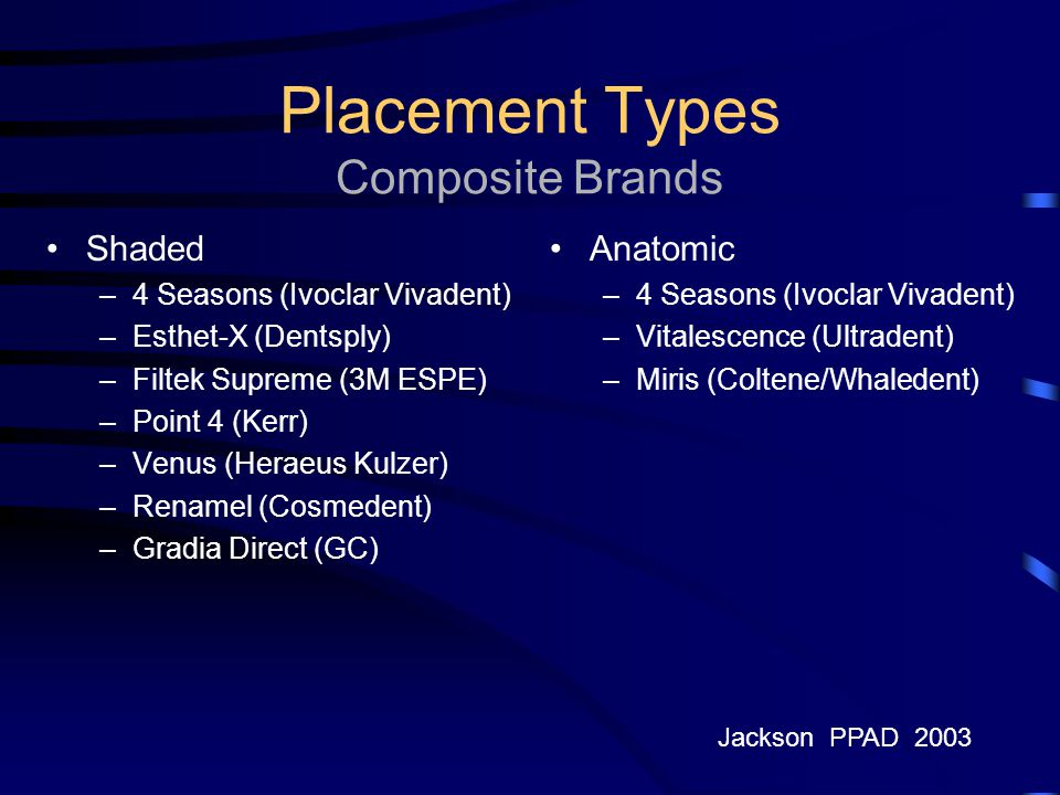 Placement Types Composite Brands