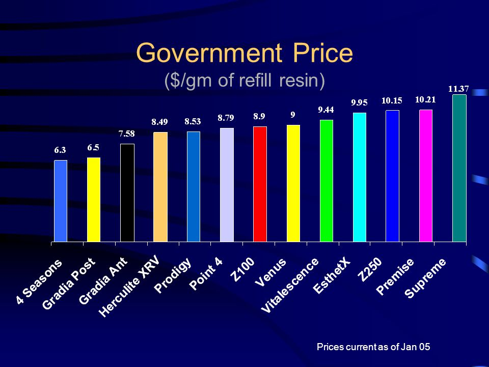 Government Price ($/gm of refill resin)