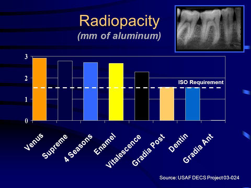 Radiopacity (mm of aluminum)