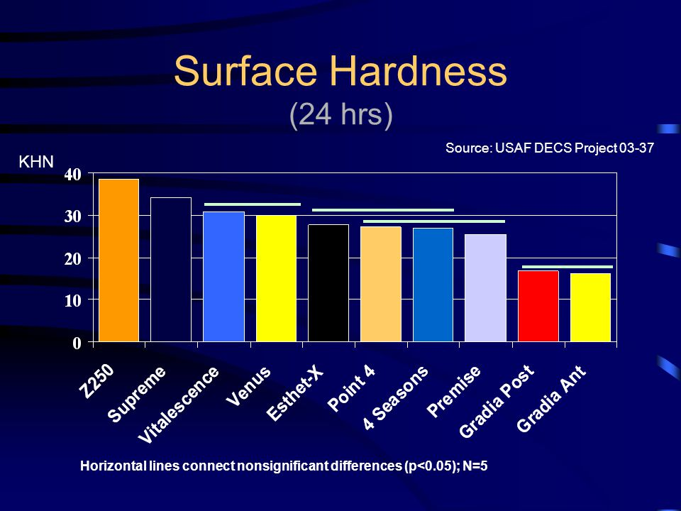 Surface Hardness (24 hrs)