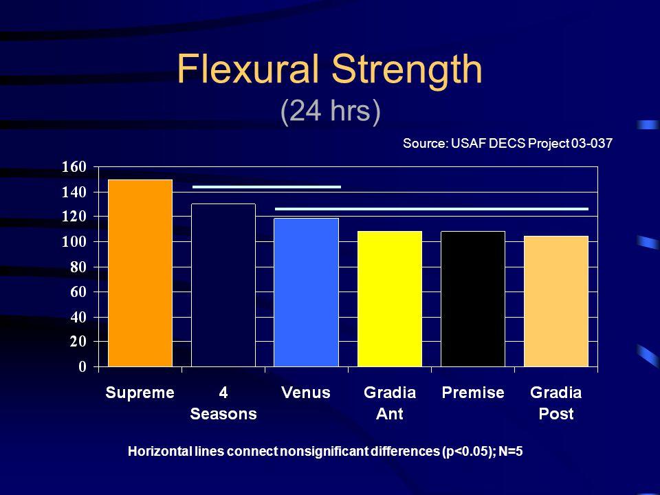 Flexural Strength (24 hrs)