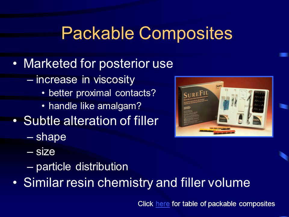 Packable Composites Marketed for posterior use