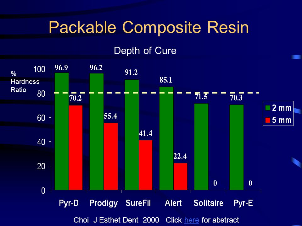 Packable Composite Resin