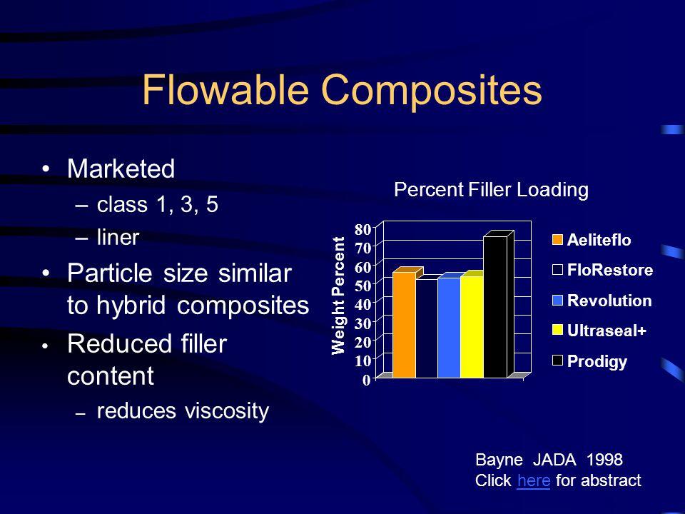 Flowable Composites Marketed