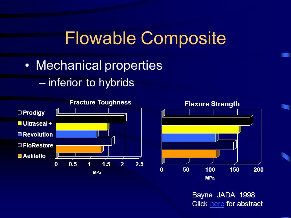 Flowable Composite Mechanical properties inferior to hybrids