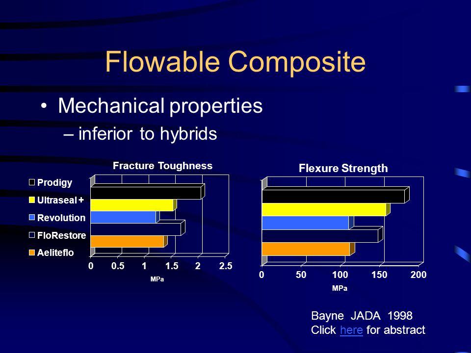 Flowable Composite Mechanical properties inferior to hybrids