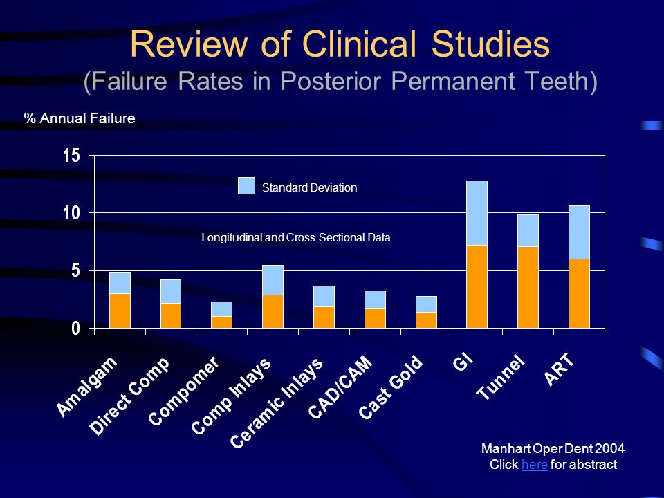 Review of Clinical Studies (Failure Rates in Posterior Permanent Teeth)