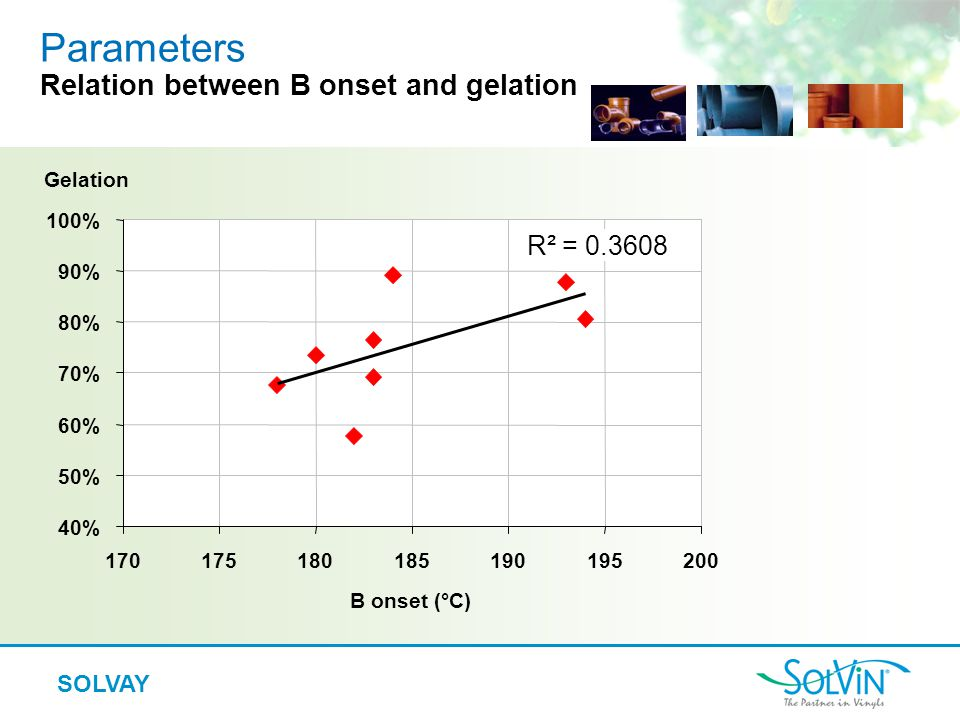 Parameters Relation between B onset and gelation