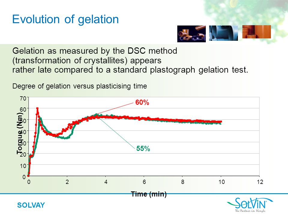 Evolution of gelation