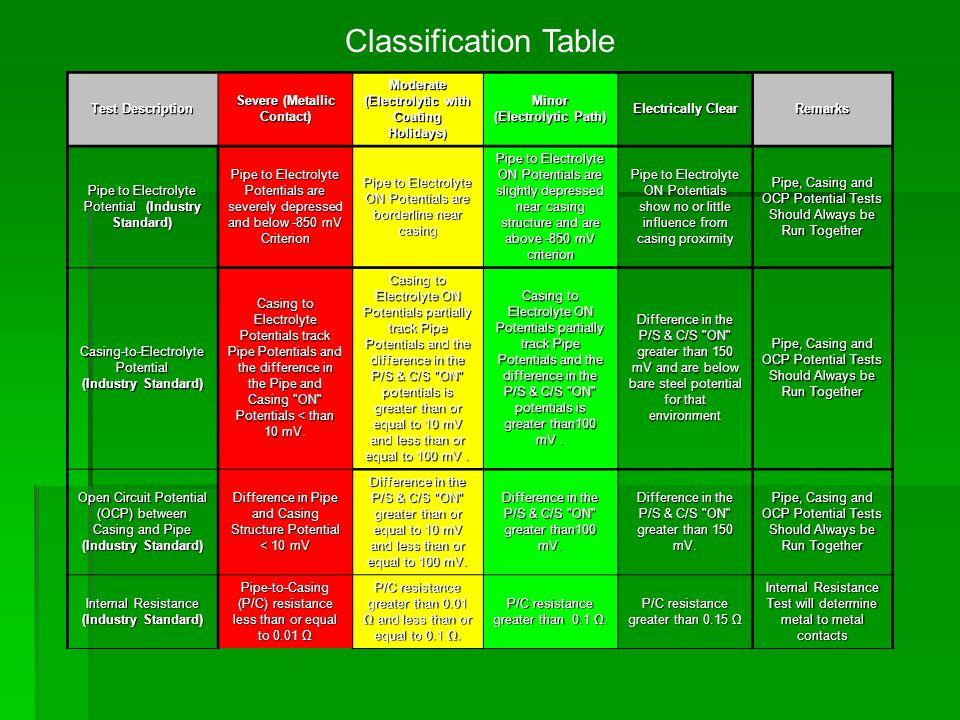 Classification Table Test Description Severe (Metallic Contact)