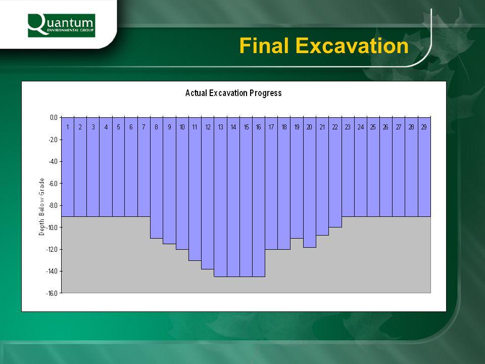 Final Excavation