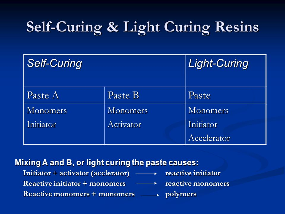 Self-Curing & Light Curing Resins