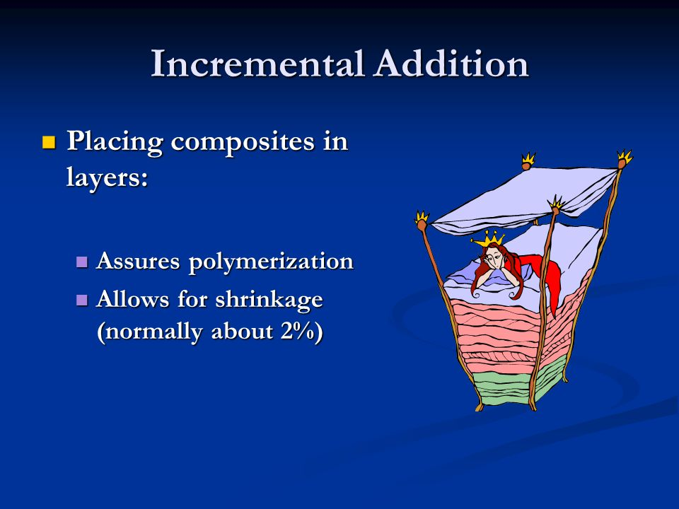 Incremental Addition Placing composites in layers:
