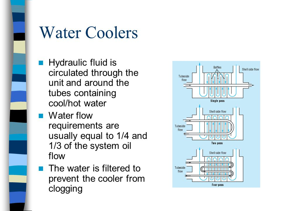 Water Coolers Hydraulic fluid is circulated through the unit and around the tubes containing cool/hot water.