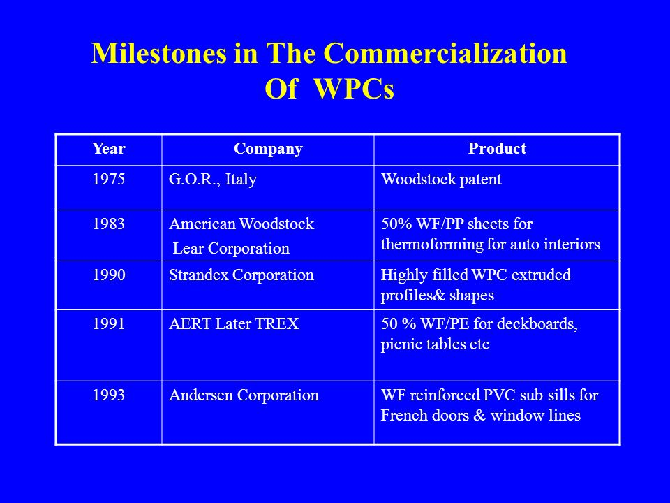 Milestones in The Commercialization Of WPCs