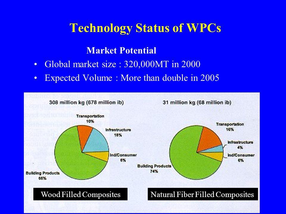 Technology Status of WPCs