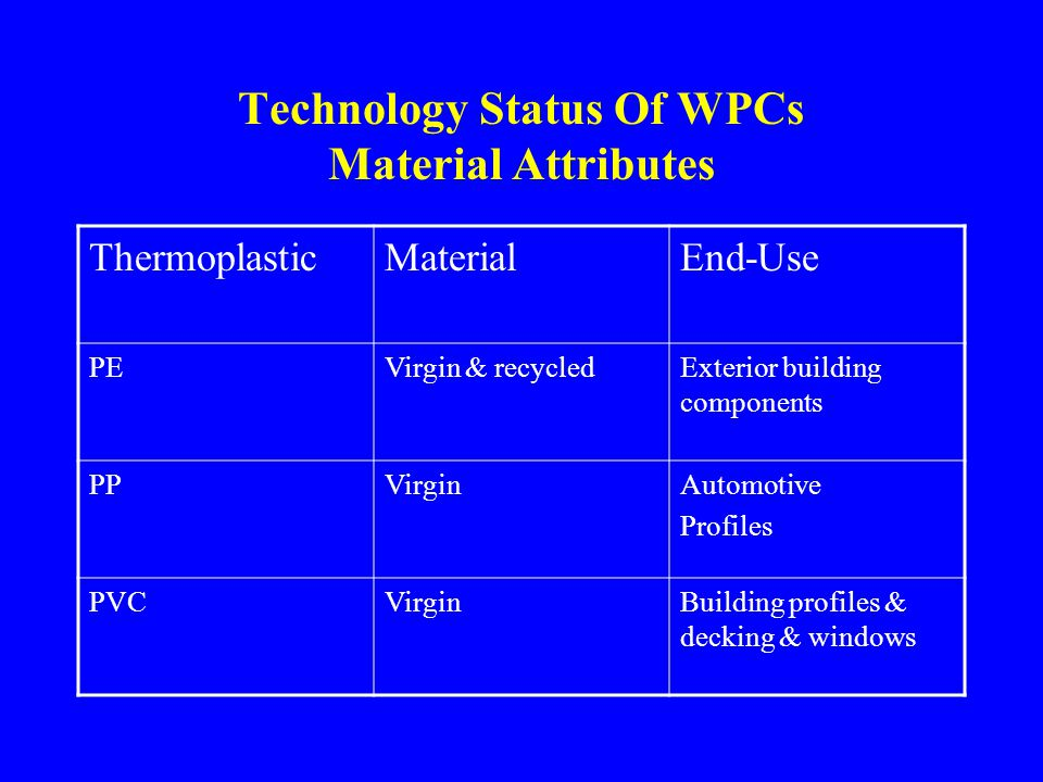 Technology Status Of WPCs Material Attributes