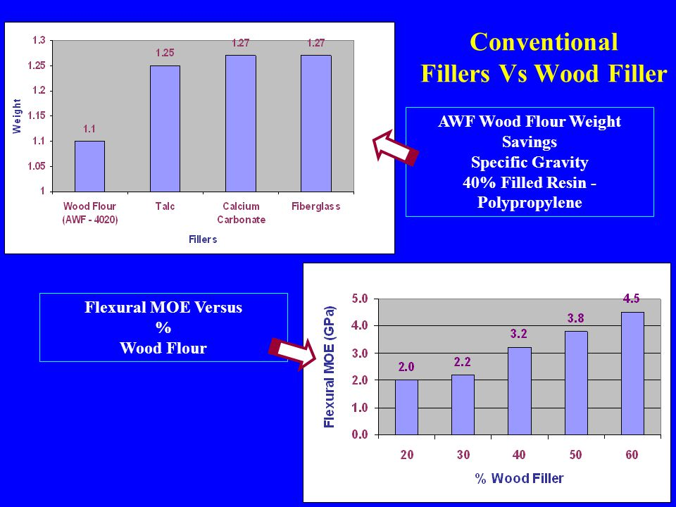 Conventional Fillers Vs Wood Filler