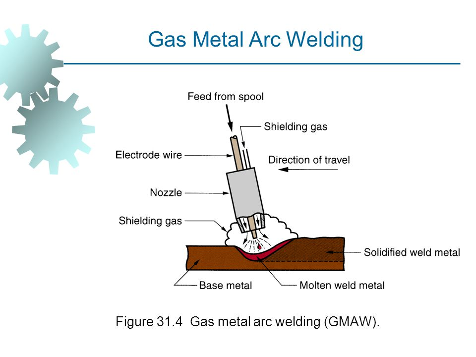 Figure 31.4 Gas metal arc welding (GMAW).