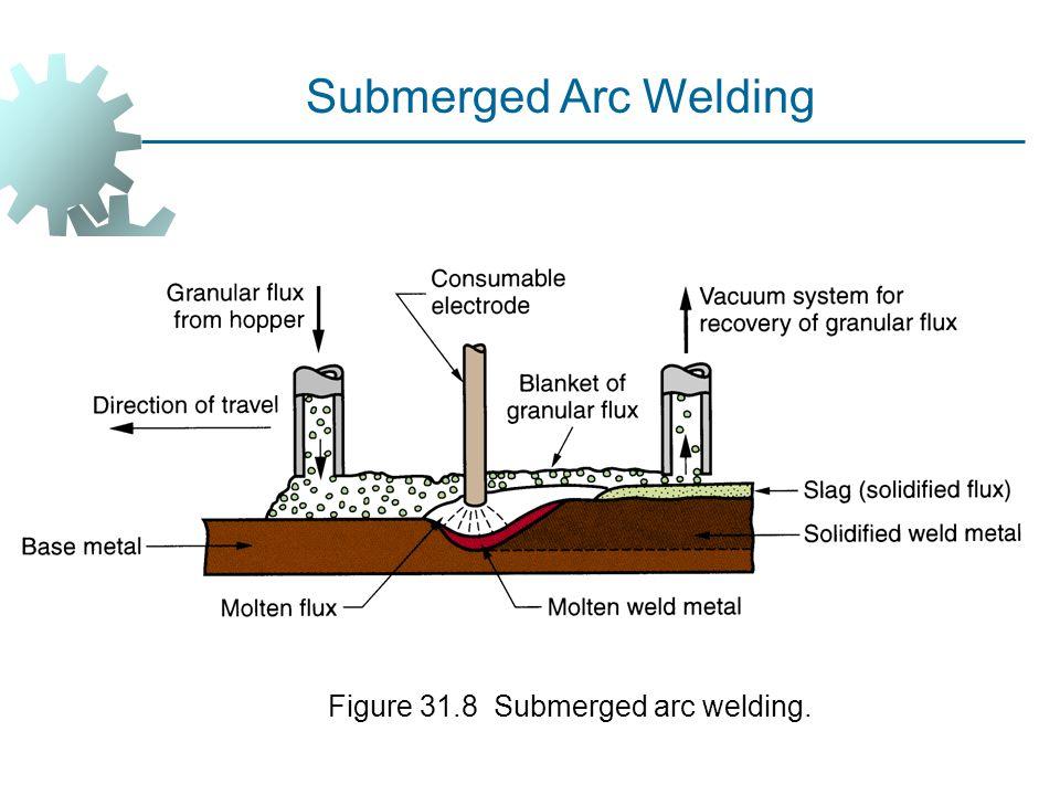 Figure 31.8 Submerged arc welding.
