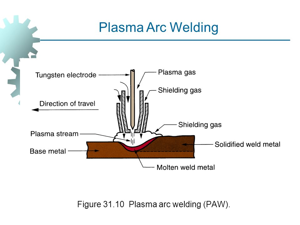 Figure 31.10 Plasma arc welding (PAW).