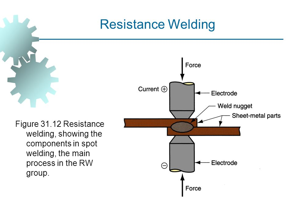 Resistance Welding Figure 31.12 Resistance welding, showing the components in spot welding, the main process in the RW group.