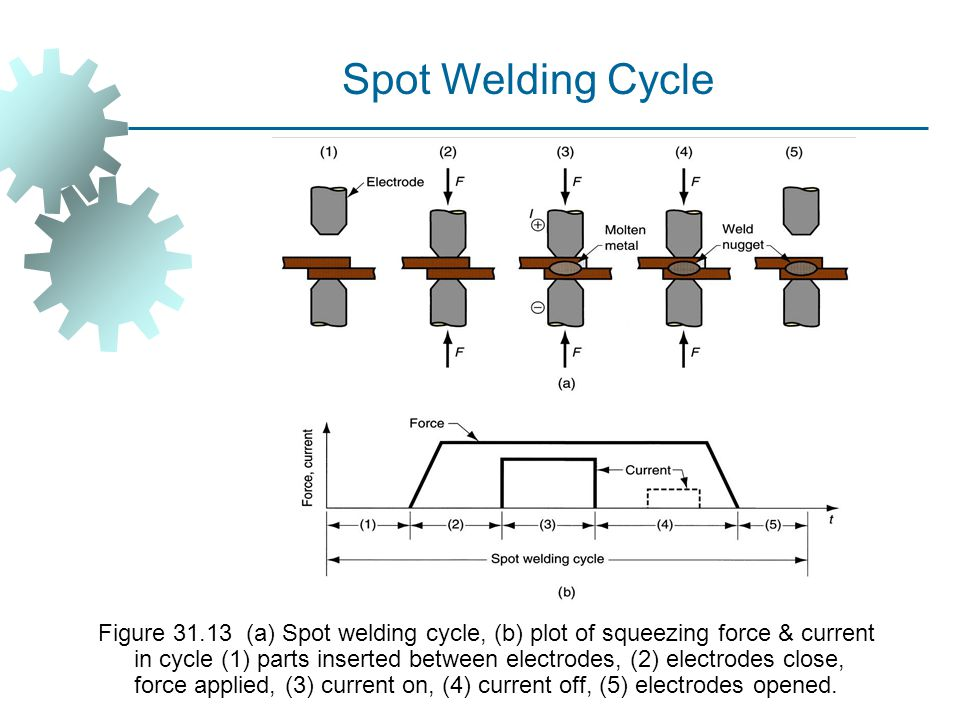 Spot Welding Cycle
