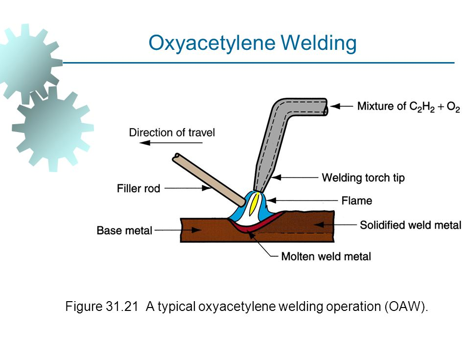 Figure 31.21 A typical oxyacetylene welding operation (OAW).