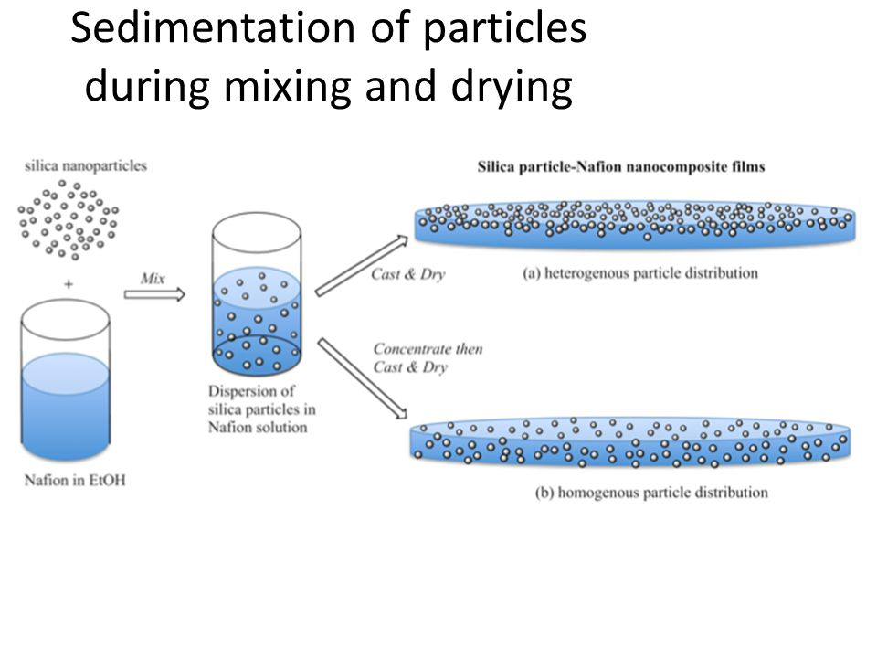 Sedimentation of particles during mixing and drying